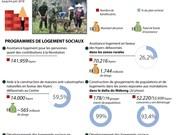[Infographie] Achèvement de plusieurs programmes de logements sociaux