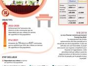[Infographie] 16 districts et 637 communes seront annexés d'ici 2021