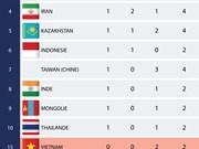 [Infographie] Tableau des médailles des Jeux asiatiques 2018