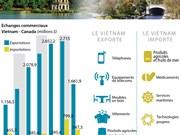 [Infographie] Vietnam, 1er partenaire commercial du Canada au sein de l'ASEAN