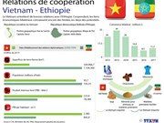 [Infographie] Relations de coopération Vietnam - Ethiopie