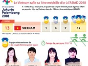 [Infographie] Le Vietnam rafle sa 1ère médaille d'or à l'ASIAD 2018