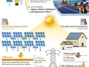 [Infographie] Le Vietnam s'emploie à développer l'énergie solaire