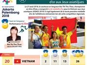 [Infographie] Le Vietnam remporte sa 2è médaille d'or aux Jeux asiatiques