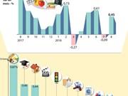 [Infographie] L'inflation repartie à la hausse en août