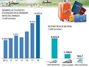 [Infographie] Arrivées de touristes étrangers au Vietnam en 8 premiers mois de 2018