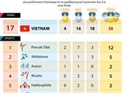 [Infographie] Le Vietnam remporte 38 médailles à l'ASIAD 2018