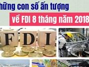 Plus de 24 milliards de dollars d'IDE injectés au Vietnam en huit mois