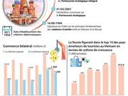 [Infographie] Intensifier le partenariat stratégique intégral Vietnam - Russie