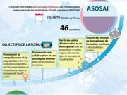 [Infographie] Informations générales sur l'ASOSAI et son assemblée