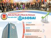 [Infographie] Rôle de l'Audit d'Etat du Vietnam au sein de l'ASOSAI