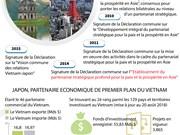 [Infographie] Les relations Vietnam - Japon en développement vigoureux