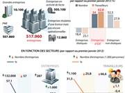 [Infographie] Les entreprises d'IDE attirent le plus de travailleurs