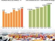 [Infographie] La progression du PIB la plus élevée depuis 8 ans
