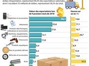[Infographie] Dix premières exportations du Vietnam au cours de 9 premiers mois de 2018