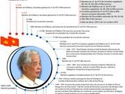 [Infographie] Biographie de l'ex-Secrétaire général du CC du PCV Do Muoi