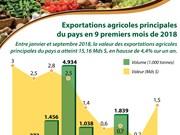 [Infographie] Exportations agricoles principales du pays en 9 premiers mois de 2018