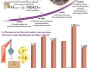 [Infographie] Relations d'amitié et de coopération multisectorielle Vietnam - Turquie