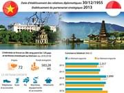 [Infographie] Les relations commerciales Vietnam - Indonésie en constant développement