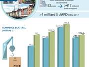 [Infographie] Coopération Vietnam - Danemark dans l'investissement et le commerce