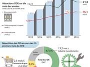 [Infographie] Le Vietnam attire 27,9 mds de dollars d'IDE en dix mois