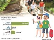 [Infographie] En dix mois : les arrivées de touristes étrangers en hausse de 22,4%