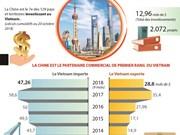 Renforcement de la coopération économique, commerciale Vietnam-Chine