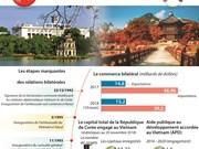 Les relations Vietnam - R. de Corée en plein développement