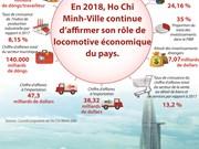 Ho Chi Minh-Ville affirme son rôle de locomotive économique du Vietnam