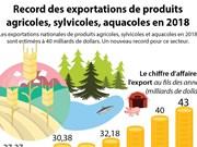 [Infographie] Record des exportations de produits agricoles, sylvicoles, aquacoles en 2018