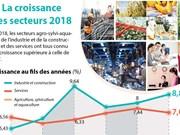 La croissance élevée des secteurs 2018