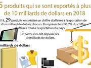5 produits qui se sont exportés à plus de 10 milliards de dollars en 2018