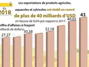 Record des exportations de produits agricoles, sylvicoles, aquacoles en 2018