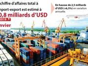 Janvier: le chiffre d'affaires total à l'import-export estimé à 40,8 milliards d'USD