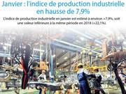 Janvier : l'indice de production industrielle en hausse de 7,9%