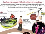 Quelques genres de théâtre traditionnel au Vietnam