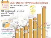 Le Vietnam attire 14,59 milliards de dollars d'IDE en quatre mois