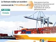 Le Vietnam réalise un excédent commercial de 710 millions de dollars en quatre mois