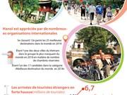 Hanoï : le secteur du tourisme a atteint ses objectifs en matière d'arrivées étrangères