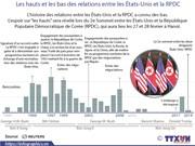 Les hauts et les bas des relations entre les États-Unis et la RPDC
