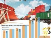 Les exportations nationales sont estimées à 36,68 mlds de dollars