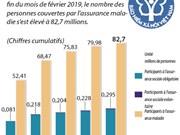 82,7 millions de personnes couvertes par l'assurance maladie