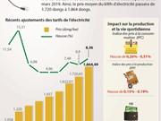 Les tarifs de l'électricité vont augmenter de 8,36% fin mars