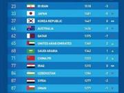 Football: le Vietnam parmi les 15 meilleures équipes du continent asiatique