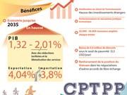 Vietnam : +2,01 points de la croissance du PIB d'ici fin 2035 grâce au CPTPP