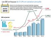 Les IDE en hausse de 51,9% en variation annuelle