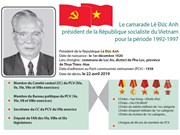 Le camarade Lê Đức Anh, président de la République pour la période 1992-1997