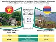 Promouvoir des relations d'amitié traditionnelles Vietnam-Arménie