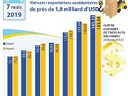 Vietnam : exportations excédentaires de près de 1,8 milliard d'USD