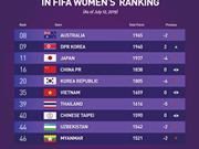Football féminin : la sélection vietnamienne se classe au 35e rang mondial du classement FIFA